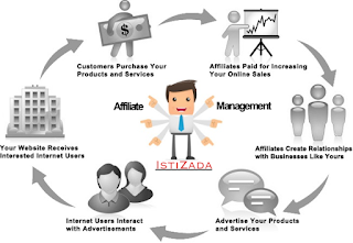 Marketing Management Services