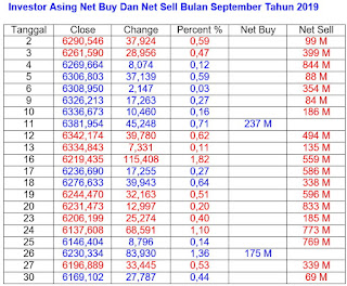 Net Buy Dan Net Sell September 2019