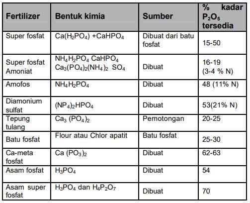Tabel Pembawa fosfor