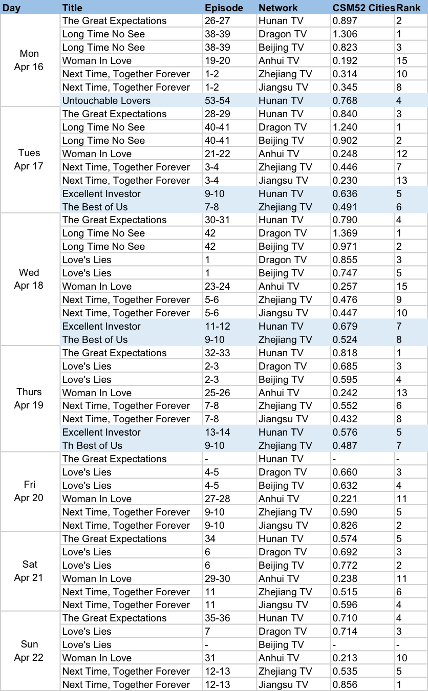 DramaPanda ratings Apr 16 CSM52