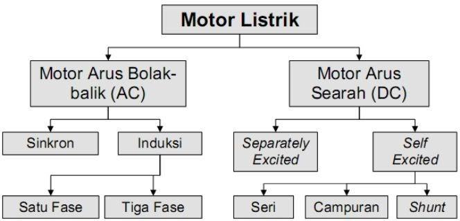 Pengertian Klasifikasi Dan Jenis Motor Listrik Ets Worlds