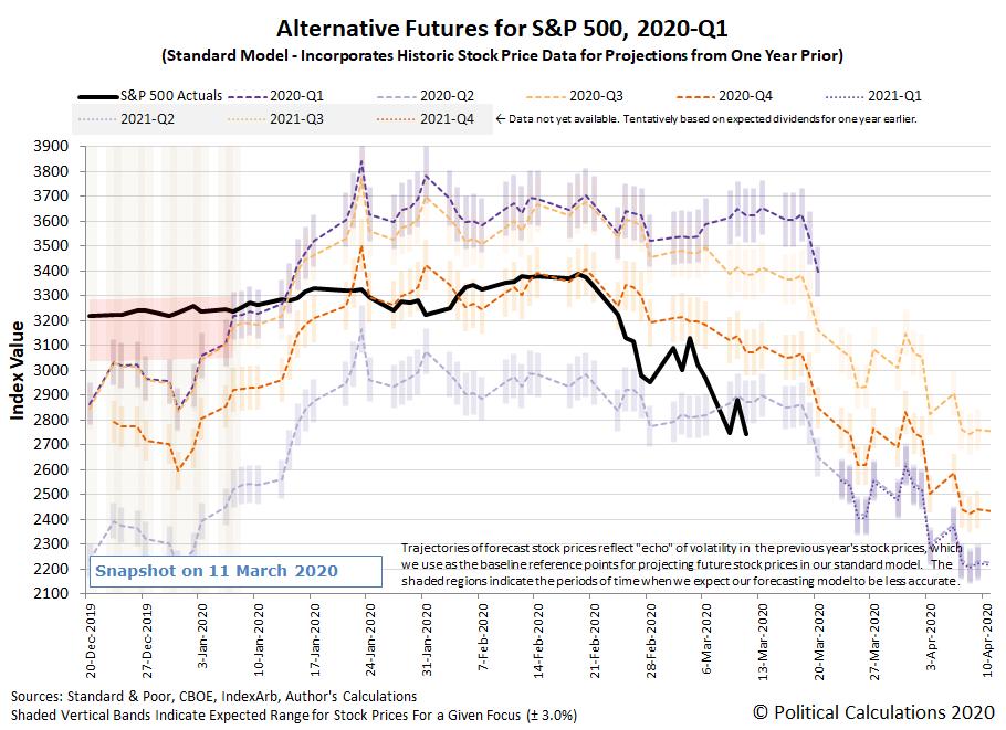 Alternative Futures - S&P 500 - 2020Q1 - Standard Model - Snapshot on 11 March 2020
