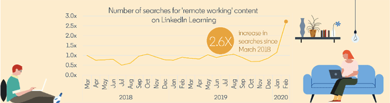Searches for remote working grew 2.6 times since March 2018