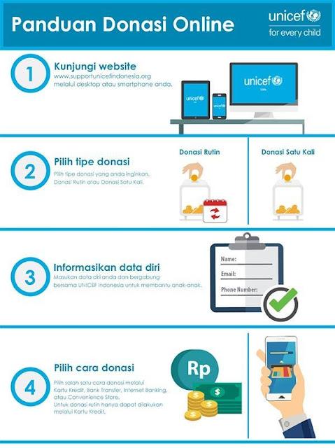 Panduan Donasi Online Unicef Indonesia