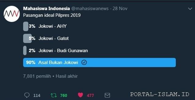 Sangat Telak! Hasil Polling Mahasiswa Indonesia: Pilpres 2019 90% Asal Bukan Jokowi