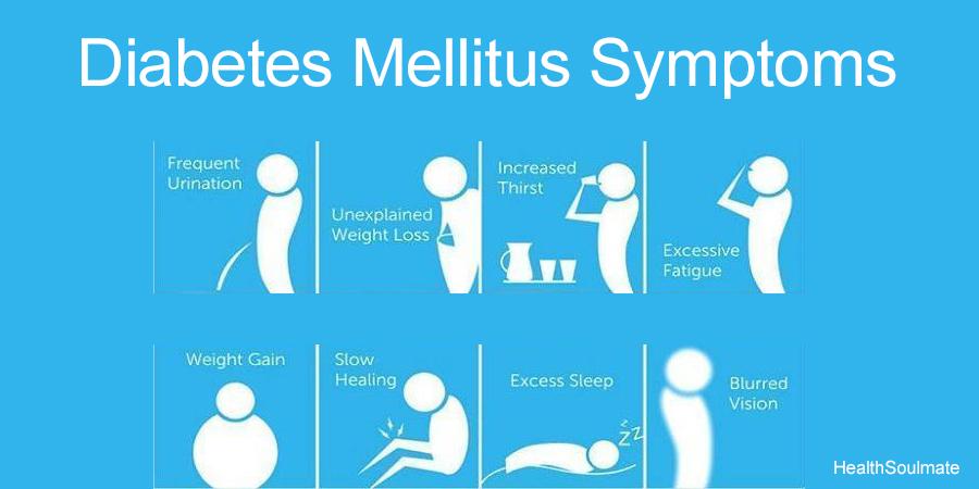 Diabetes Symptoms Type 1 And Type 2 Diabetes Mellitus Health
