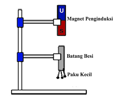 Perkompleksan elektronik kini ini kaya sekali yang memakai magnet didalamnya Cara Membuat Magnet Dengan Induksi, Digosok dan Elektromagnetik Lengkap