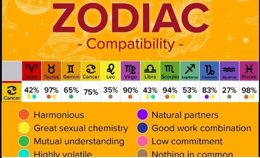 compatibility of Cancer with other zodiac sunsigns.