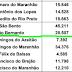 São Bernardo receberá mais de 64 mil e Magalhães de Almeida mais de 45 mil para o combate do coronavírus
