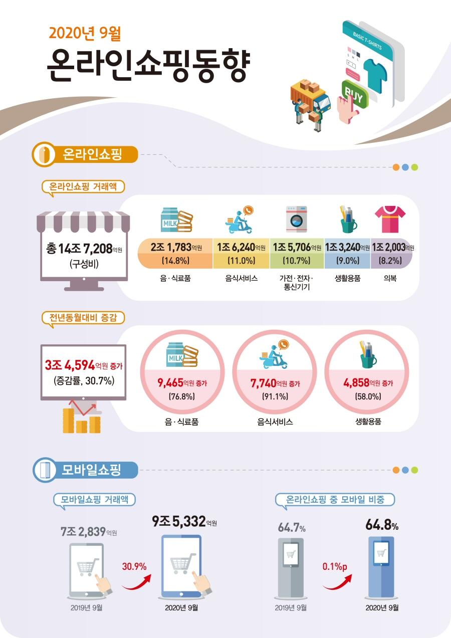 2020년 9월 온라인쇼핑 14조 7,208억원 전년동월대비 30.7% 증가