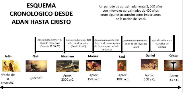 cronologia-Adan-Cristo