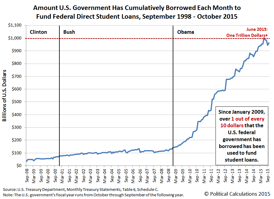 Amount U.S. Government Has Cumulatively Borrowed Each Month to Fund Federal Direct Student Loans, September 1998 - October 2015