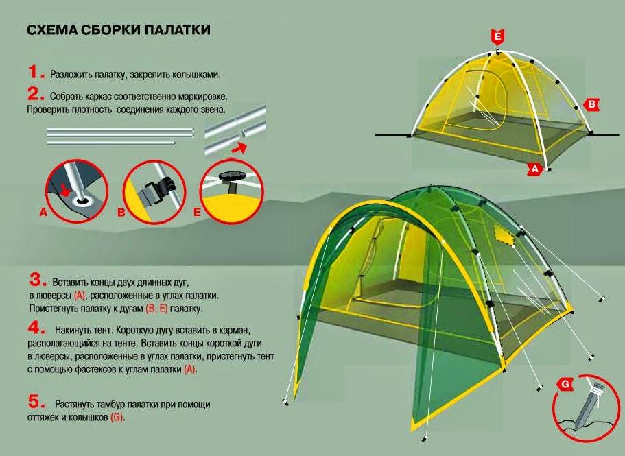 Установка палатки в схемах