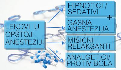 Lekovi u opštoj anesteziji - Panvet veterinarska stanica Subotica