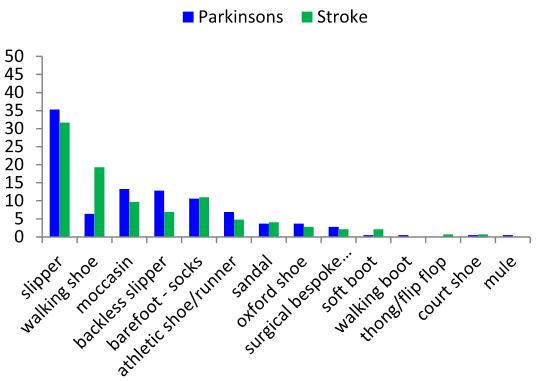 図:屋内履物 脳卒中患者