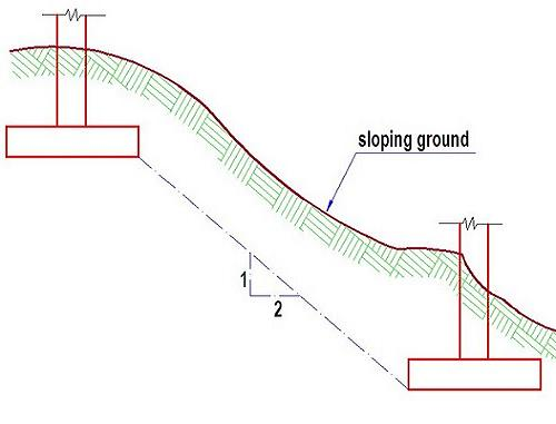 Construction Considerations For Adjacent Footing And