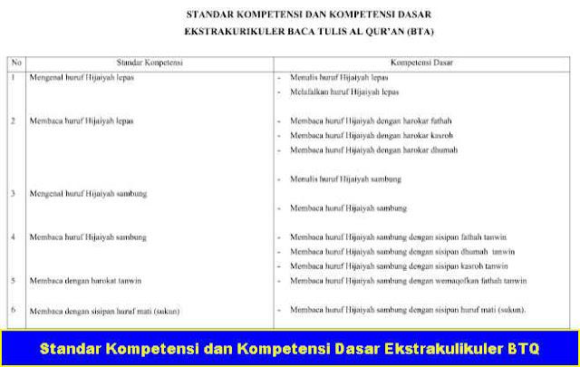 Download Free Rpp Btq Smp Kelas Vii
