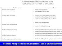 Standar Kompetensi dan Kompetensi Dasar Ekstrakulikuler BTQ