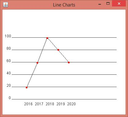 Output Program Grafik Line Chart dengan netbeans
