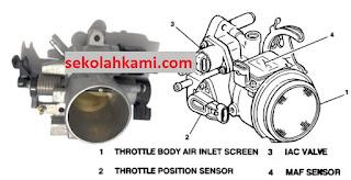 fungsi throttle body