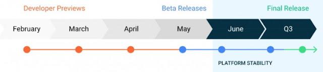 Jadwal Android 11 Rilis