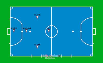 Contoh Gambar Nama Posisi Pemain Futsal Dan Tugasnya Lengkap