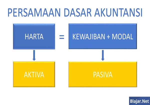 Persamaan Dasar Akuntansi : Pengertian, Rumus, Komponen-komponen
