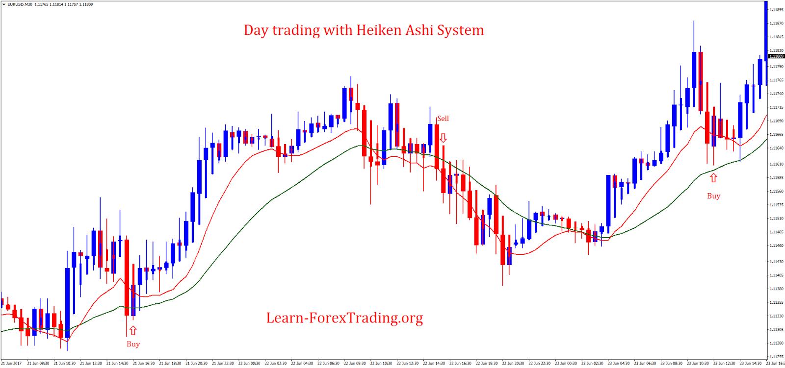 Heikin ashi fibonacci trading system