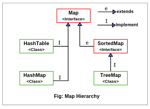 Map hierarchy in java