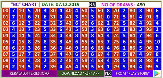 Kerala Lottery Winning Number Daily Trending Ans Pending  BC  chart  on 07.12.2019