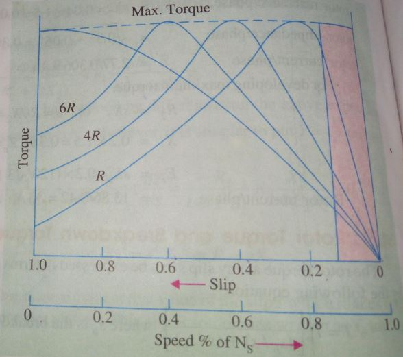 Torque Equation And Torque Slip Characteristics Of 3 Phase