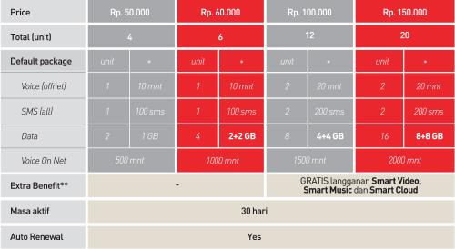 Paket internet, Internet murah smartfreen, paket internet smartfreen, paket murah, kuota murah smartfreen