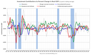 Q3 GDP: Investment
