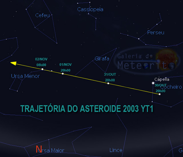 Trajetória do asteroide 2003 YT1