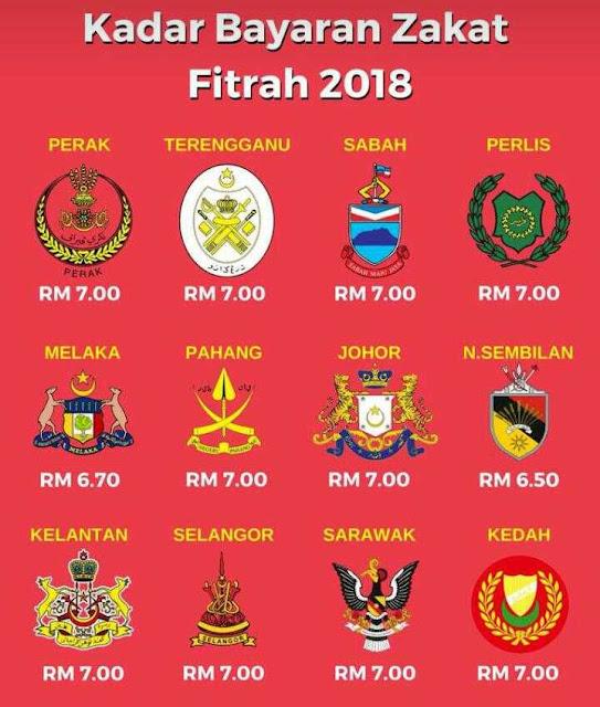 Kadar bayaran Zakat fitrah 2018