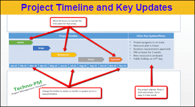 Project Timeline and Key Updates