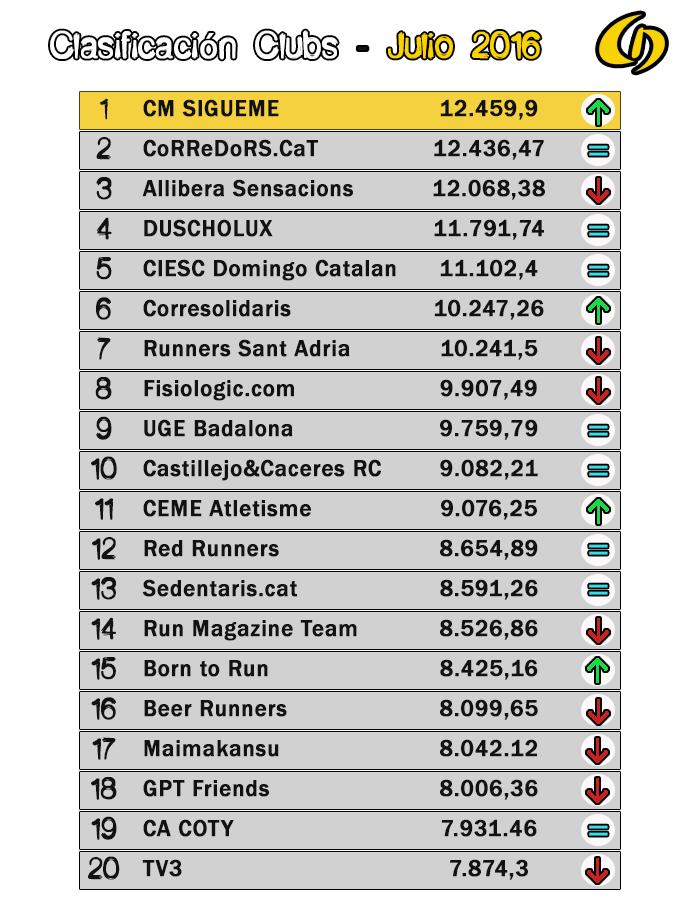 Clasificación Clubs - Championchip Julio 2016