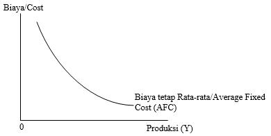 Persoalan biaya memegang peranan yang amat penting dalam pengambilan keputusan  Pengertian Biaya Produksi, Teori, Jenis, Kurva, Rumus, dan Contoh Biaya Produksi