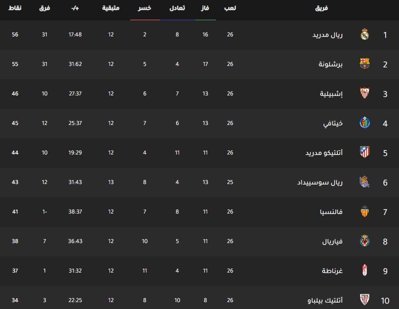 جدول ترتيب فرق الدوري الإسباني اليوم بتاريخ 3-3-2020