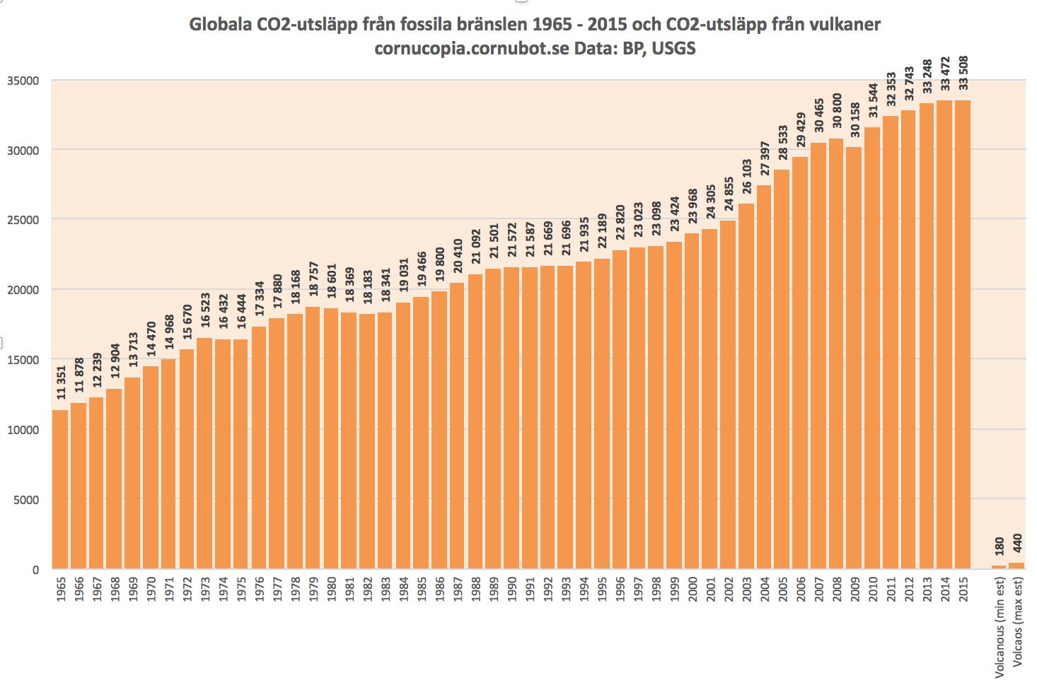 Cornucopia?: Nej, vulkaner släpper inte ut mer CO2 än