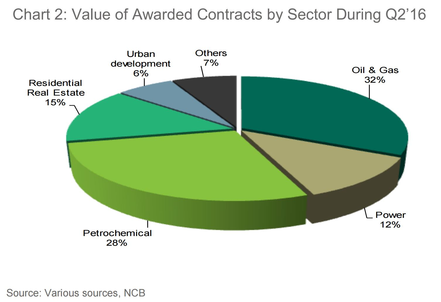 Suroor asia construction contracts in ksa show sharp decline pie chart showing the value of awarded construction contracts by industry ccuart Image collections
