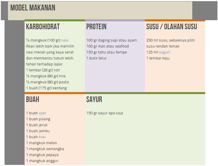 Tips Praktis Menghitung Kalori yang Dibutuhkan Tubuh Ideal dan Sehat!