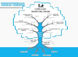 Kinh Nghiệm Hoạch Định Chiến Lược Content Marketing Hiệu Quả