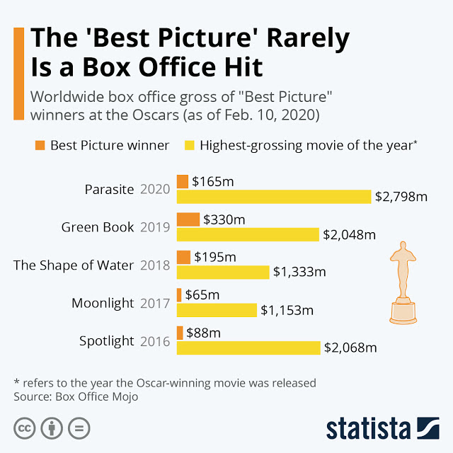 Oscar Winners May Not Be a Big Hit with the Audience #Infographic