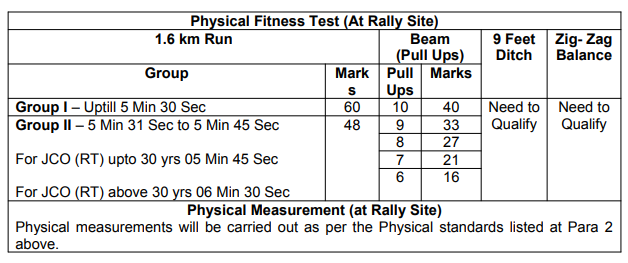 ARO Mumbai Army Recruitment Rally Soldier Govt Jobs Physical Tests Details.png