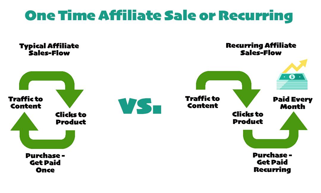 affiliate get paid