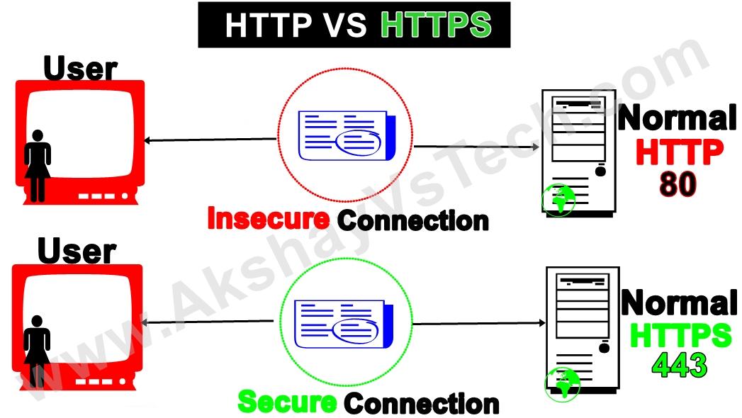 What is HTTP & HTTPS? Explianed.