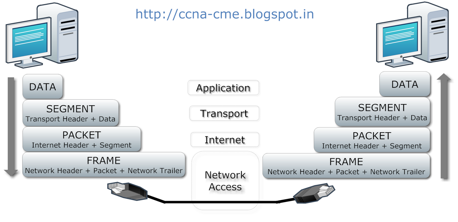 Tcp Three Way Handshake Diagram Comcast Cable Box Setup Ip Layers Get Free Image About Wiring