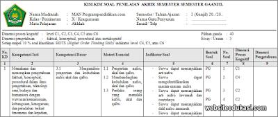 Kisi-kisi PAS Akhlak Kelas 11 Tahun 2019/2020