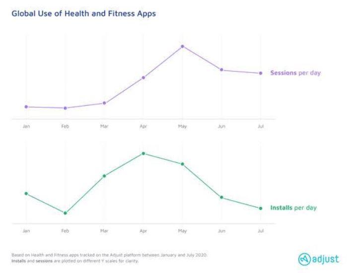 Kegiatan Kesehatan dan Fitness Secara Mobile Meningkat Pesat di Tahun 2020